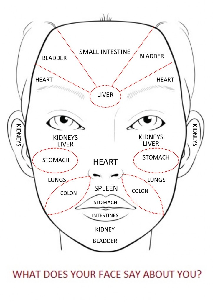 Chinese Medicine Face Reading Map